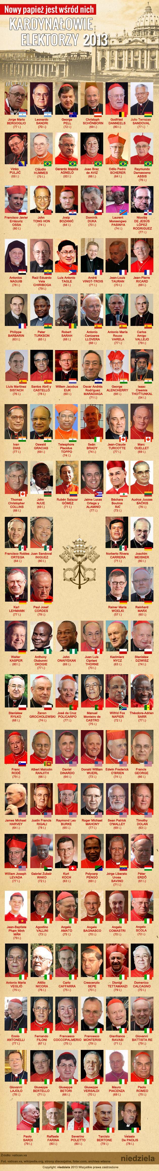 Nowy papież jest wśród nich. Kardynałowie elektorzy 2013.