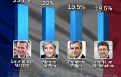 Wyniki wyborów we Francji