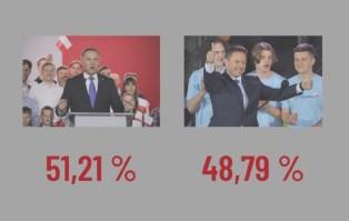 PKW podała dane z 99,97 proc. obwodów: zwycięża Andrzej...