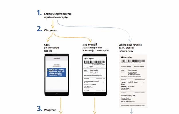 Jak działają e-recepty