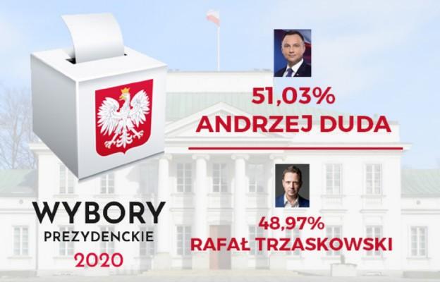 PKW na podstawie danych z 100 proc. obwodów: Andrzej Duda - 51,03 proc., Rafał Trzaskowski - 48,97 proc.