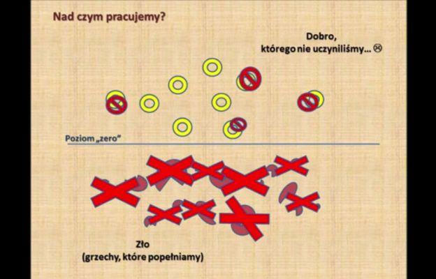 Graficzna wersja rekolekcji ks. Pala.
